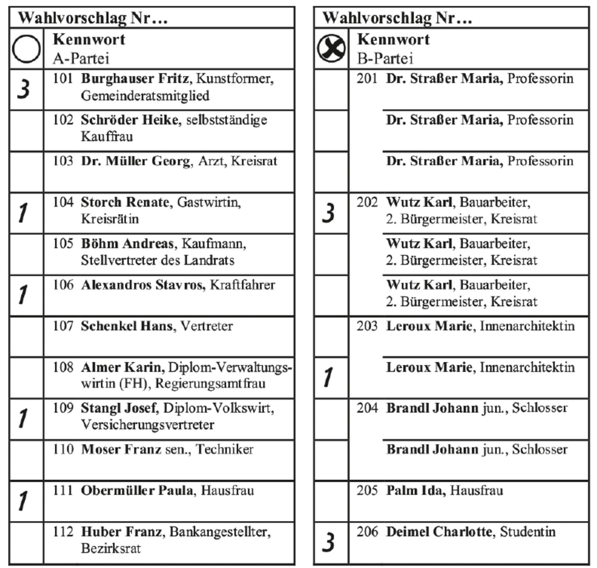 Nürnberg Kommunalwahl